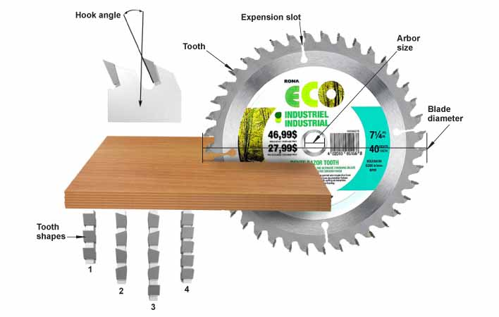 How To Choose Appropriate Miter Saw Blade