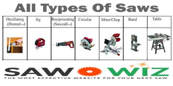 types of saws. you may be interested: top 10 high performed best circular saw reviews in 2017 \u0026 buying guide types of saws o